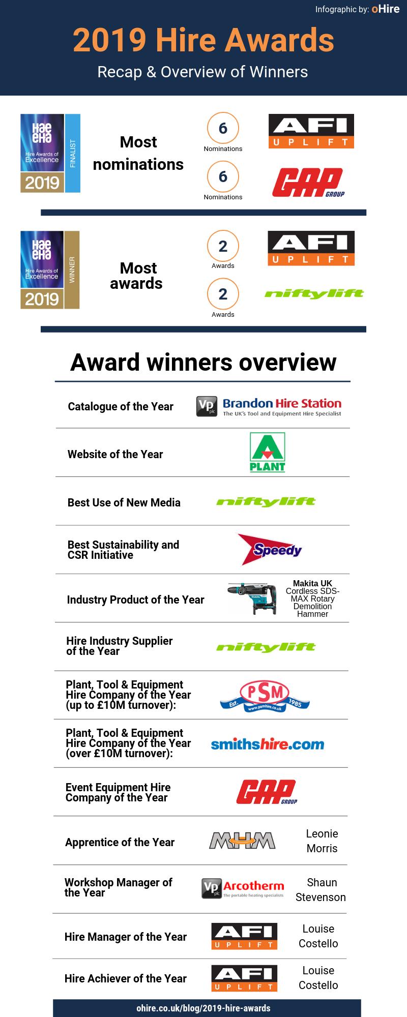 Hire Awards 2019 - recap and winners